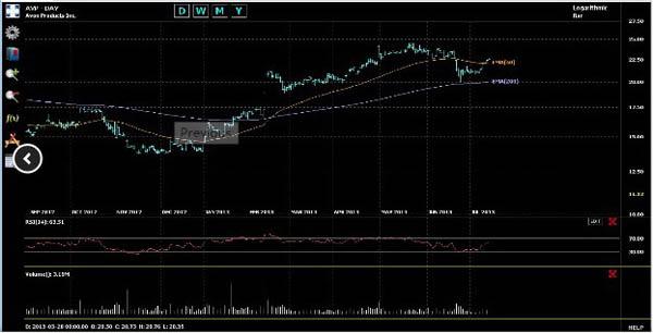 Chart Geany(投资数据分析软件) V3.0.4